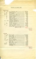 Memorial Art Gallery Fund, Expenditures and Receipts, 1924-1925